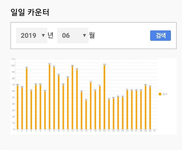 19.6월 홈페이지 접속 통계.jpg